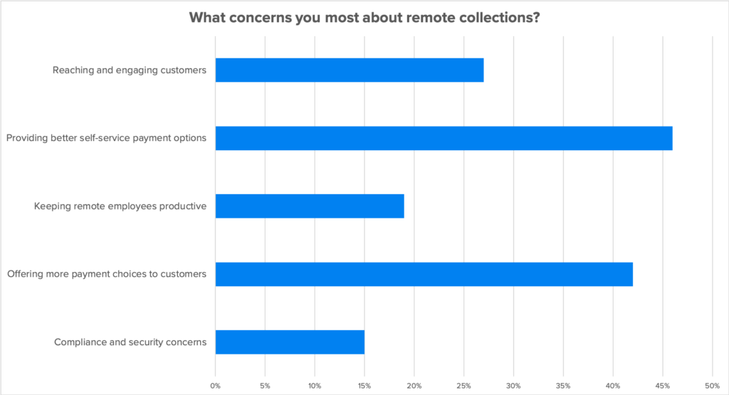 remote payments challenges