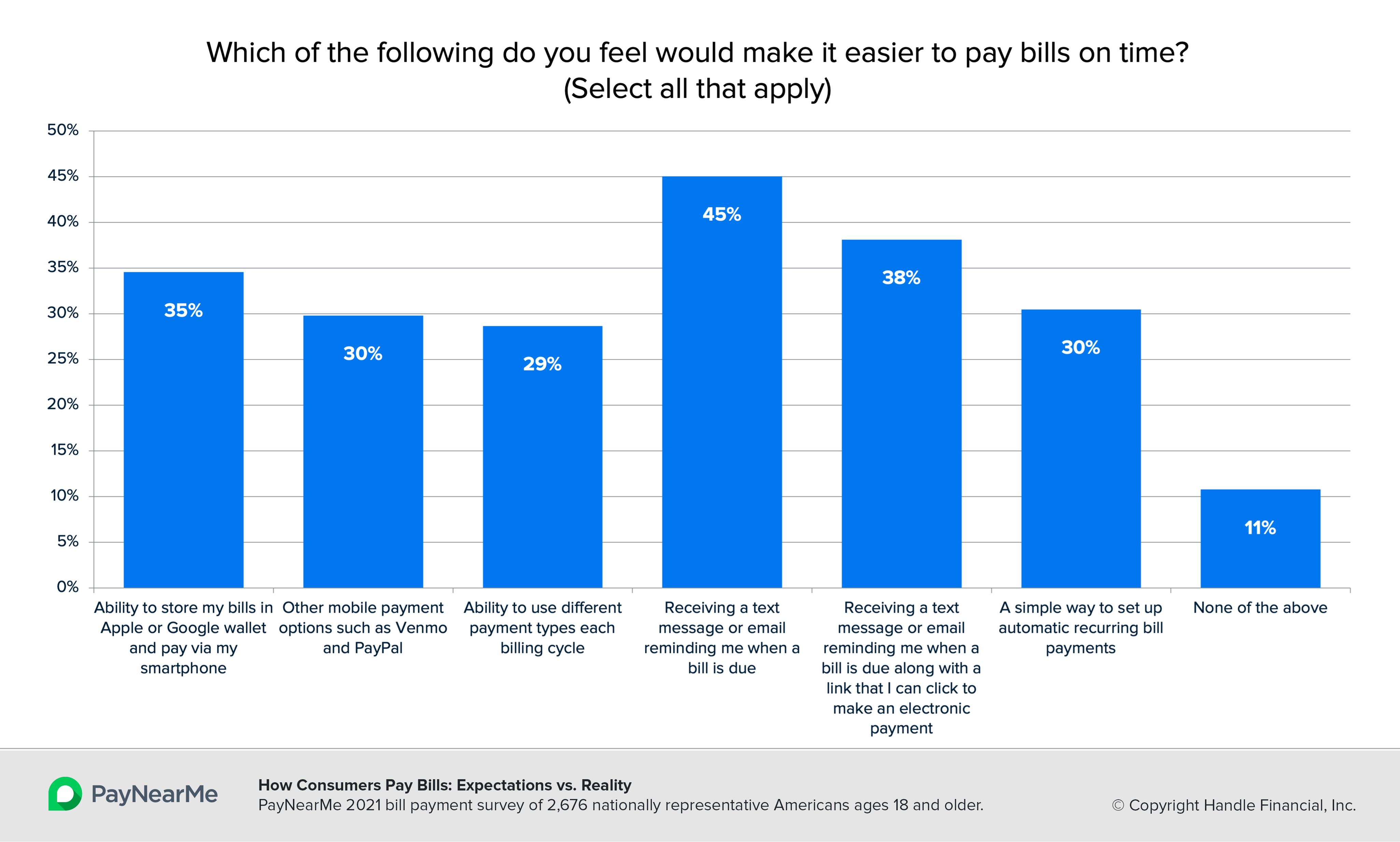 Billers: Your Customers Want to Hear From You